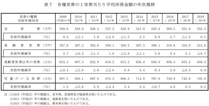 年収 平均 世帯 30代の世帯年収はどのくらい? 平均値と中央値、男女別・世代別に比較(ARUHIマガジン)